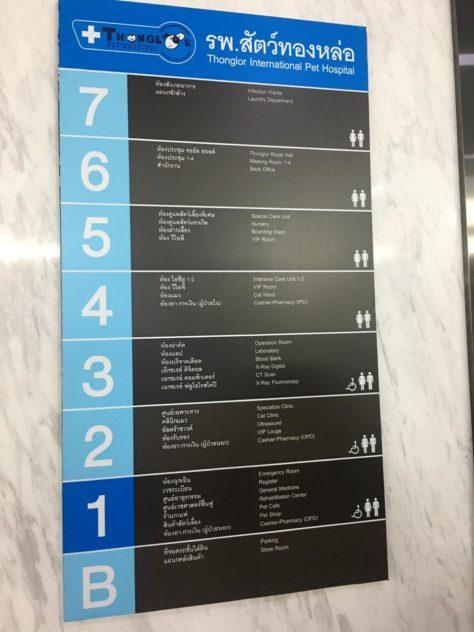 Отделения по этажам